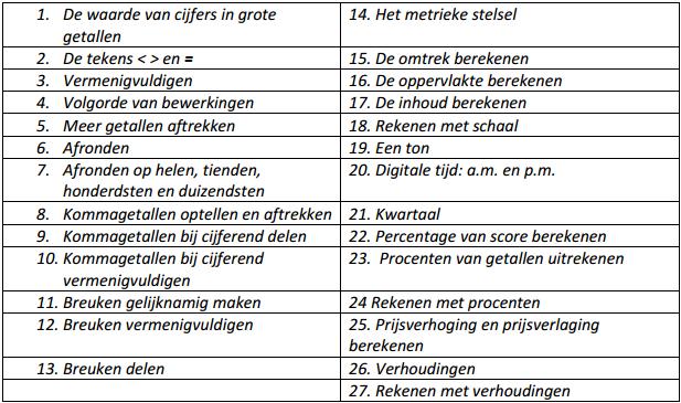 Basisschool St Aloysius Baarn Rekenen